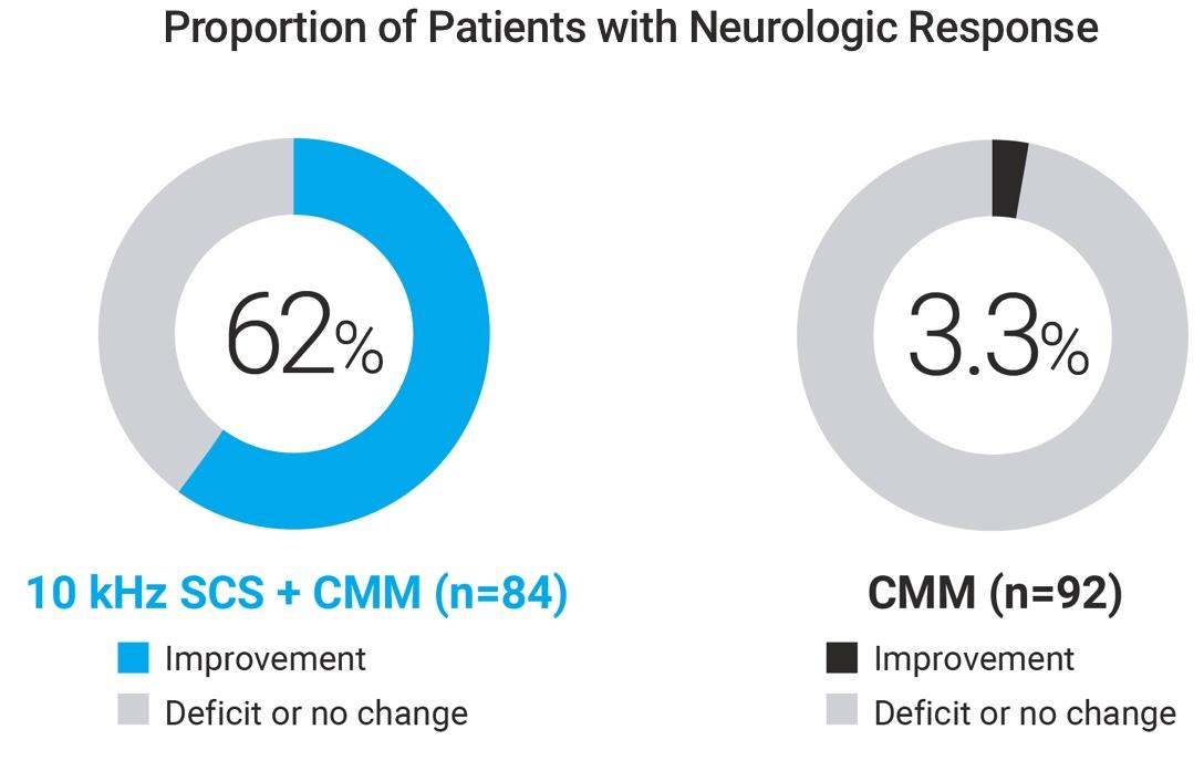 neurologic-response